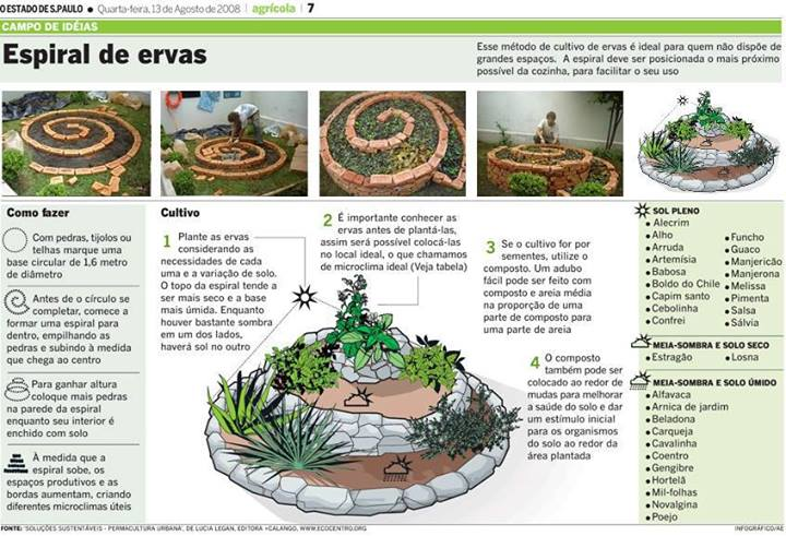 espiral de ervas